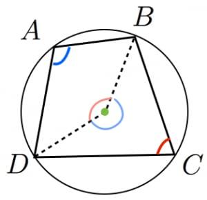 円に内接する四角形の対角の和