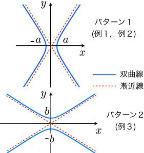 双曲線の漸近線