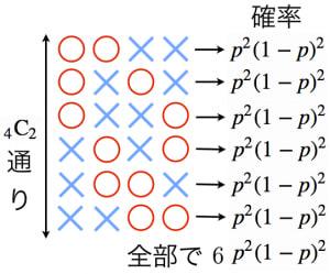 反復試行の確率の公式