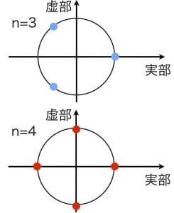 1のn乗根の図示