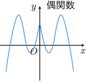 偶関数のグラフ