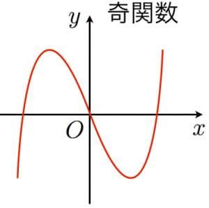 奇関数のグラフ