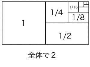 無限等比級数の図