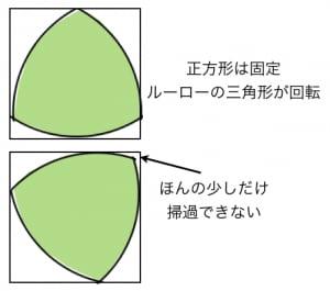ルーローの三角形の応用