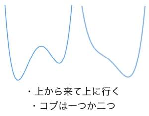四次関数のグラフの特徴