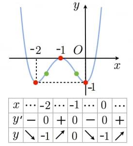 四次関数のグラフ