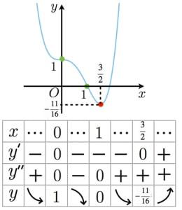 四次関数のグラフと増減表