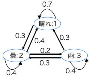 マルコフ連鎖の状態遷移図
