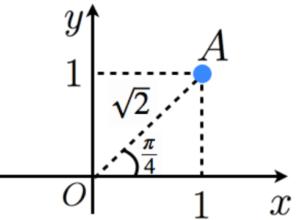 極座標表示の例