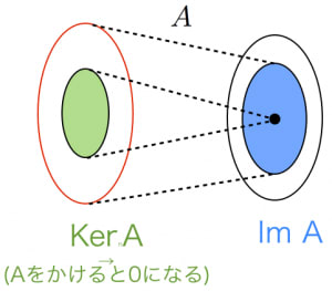 次元定理の意味