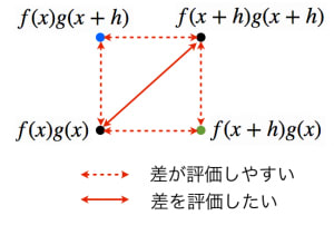 積の微分公式の証明