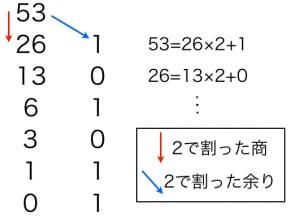二進法への変換