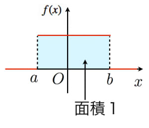 一様分布の確率密度