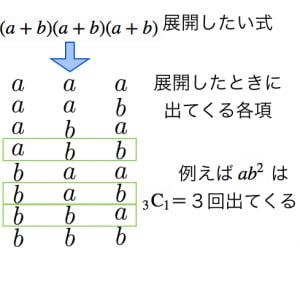 二項定理の証明
