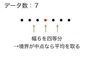 四分位数の求め方2