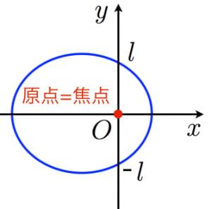 楕円の極座標表示