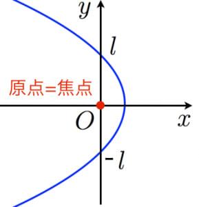極座標における放物線