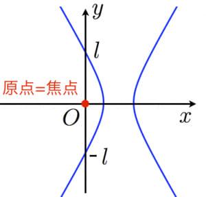 双曲線の極座標表示