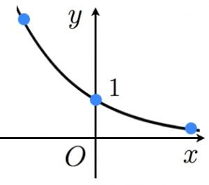 指数関数のグラフ2