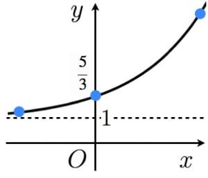 指数関数のグラフ3