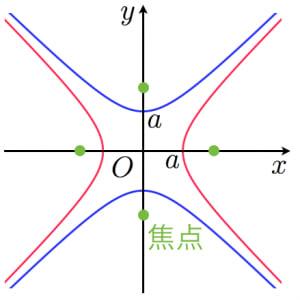 直角双曲線のグラフ