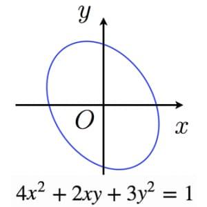 斜めの楕円