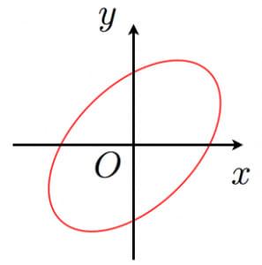 45度回転した楕円