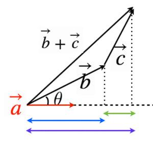 内積の分配法則