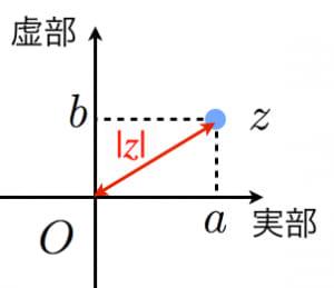 複素数の絶対値