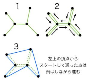 tspの2近似解法
