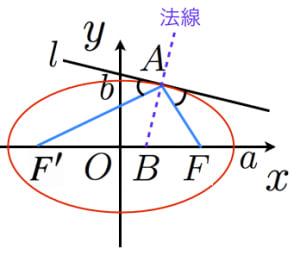 楕円の反射公式