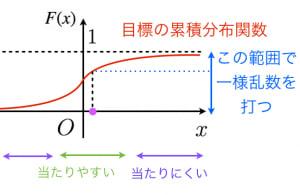 逆関数法の意味