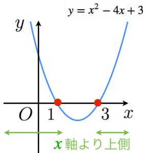 二次不等式の例題