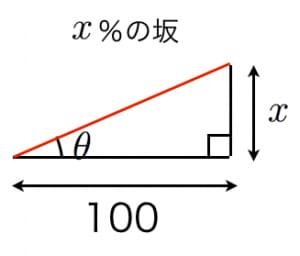 坂の角度のパーセント表示