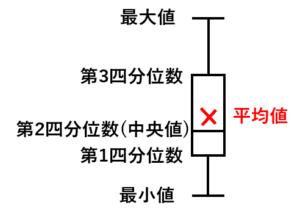 箱ひげ図の意味