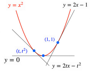 包絡線の定義
