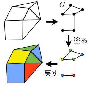 五色定理の証明の準備