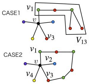 五色定理の証明