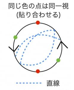 射影平面と半球