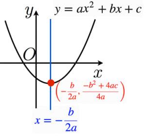 二次関数の軸と頂点