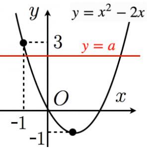 二次関数と定数分離