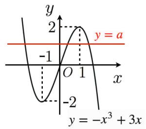 三次方程式の解の個数