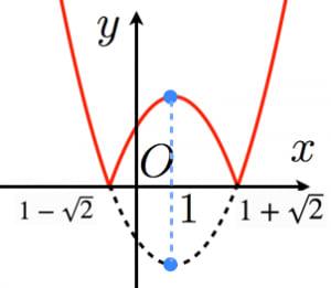 二次関数の絶対値