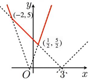 絶対値の和のグラフ