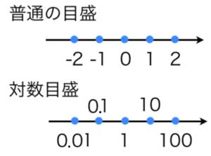 対数グラフの目盛