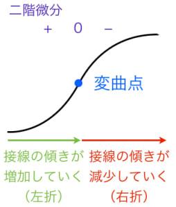 変曲点の意味