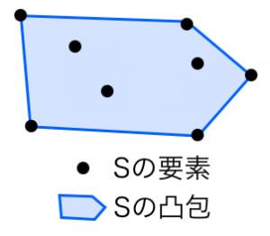 集合の凸包