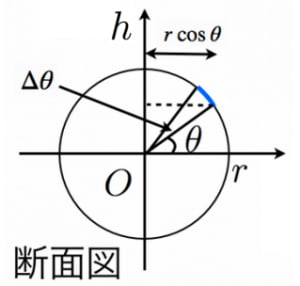 球帯の表面積