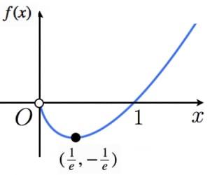 y=xlogxのグラフ