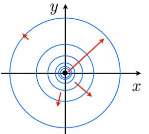 勾配ベクトルの図示